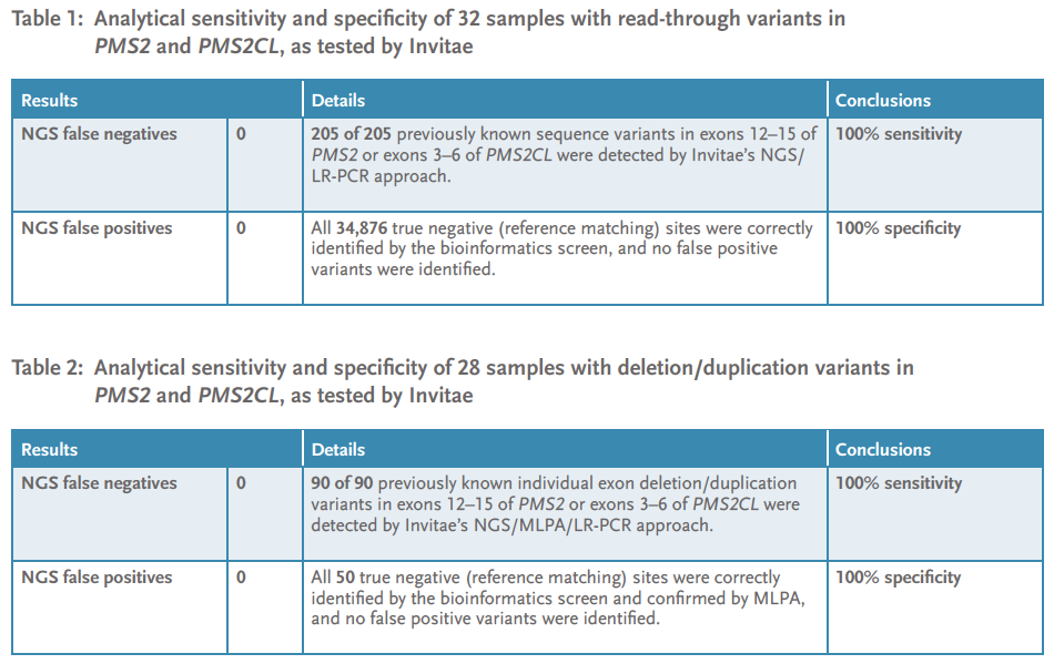 Table 2 and Table 3. Analytical sensitivity and specificity of PMS2 sequencing and deletion/duplication analysis