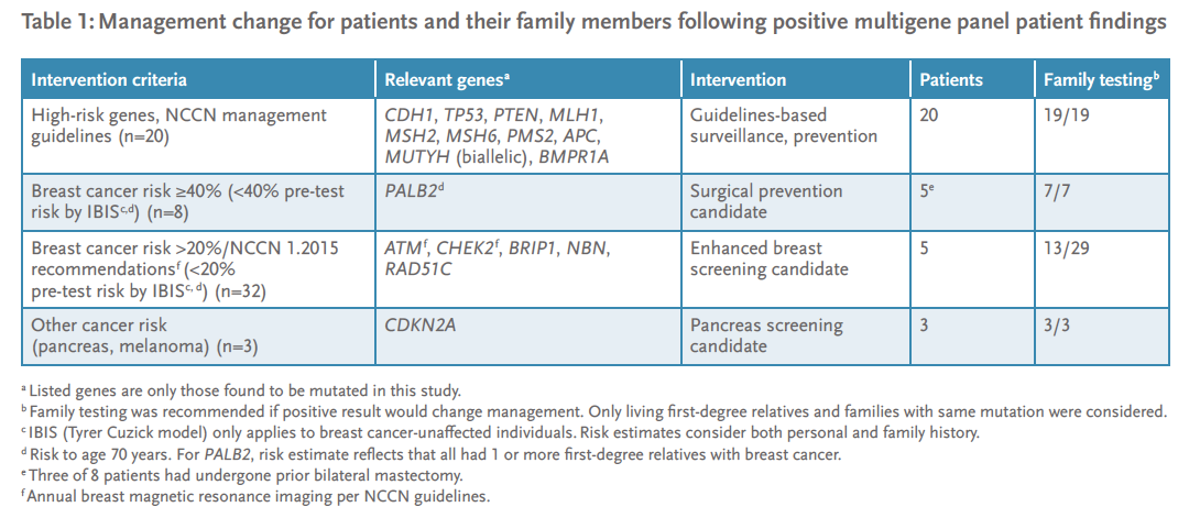 Table 1: Management change for patients and their family members