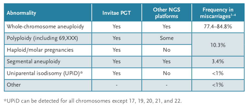 Figure 3: Invitae PGT can detect the most frequent causes of miscarriage due to chromosome abnormalities