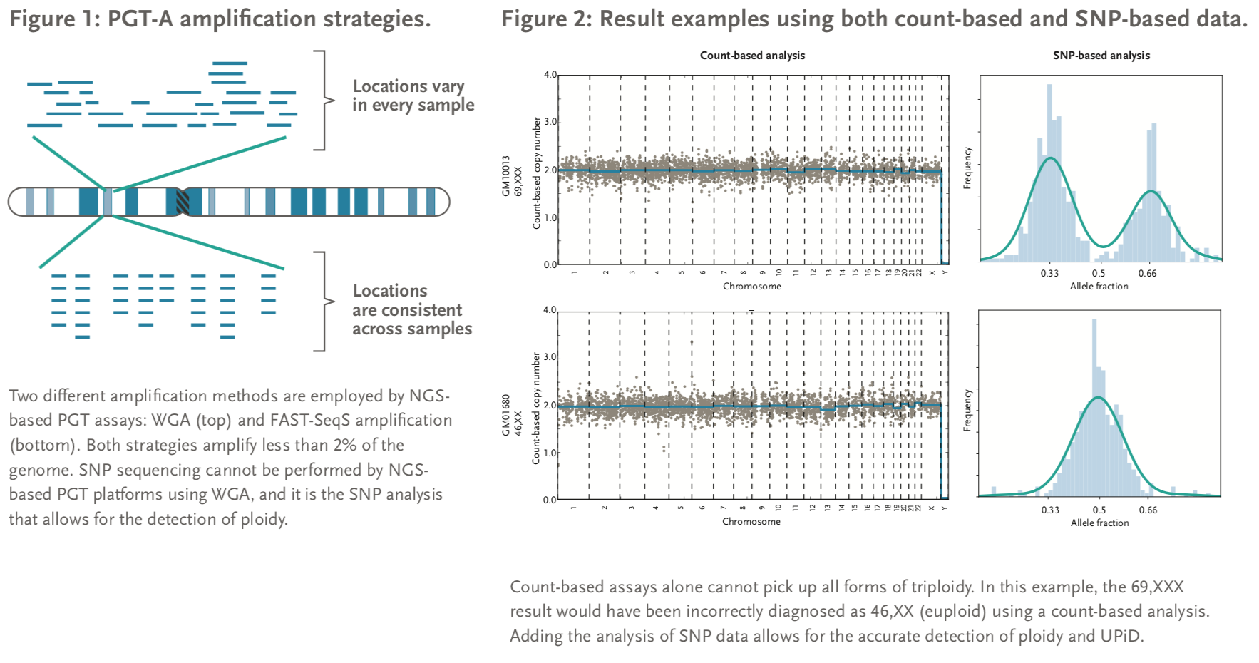 Figure 1: PGT-A amplification strategies and figure 2: Result examples using both count-based and SNP-based data